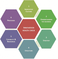 Innovation Health Check